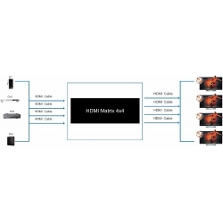 Matrix HDMI 4x4 Spacetronik SPH-M44 4K